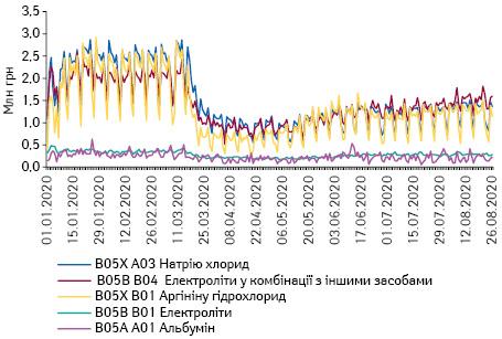Поденна динаміка обсягів продажу препаратів топ-5 АТС-груп 5-го рівня групи B05 «Кровозамінники та перфузійні розчини» вгрошовому вираженні за період з 1.01.2020 до 26.08.2020 р.*
