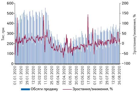 Поденна динаміка обсягів продажу препаратів АТС-групи N01 «Анестетики» вгрошовому вираженні за період з 1.01.2020 до 26.08.2020 р.*