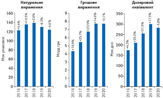Обсяги роздрібної реалізації товарів «аптечного кошика» у грошовому і натуральному вираженні, а також у доларовому еквіваленті за підсумками липня 2016–2020 рр. із зазначенням темпів приросту/спаду порівняно з аналогічним періодом попереднього року