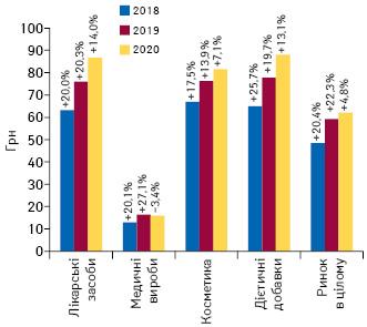 Динаміка середньозваженої вартості 1 упаковки різних категорій товарів «аптечного кошика» за підсумками липня 2018–2020 рр. із зазначенням темпів приросту/спаду порівняно з аналогічним періодом попереднього року