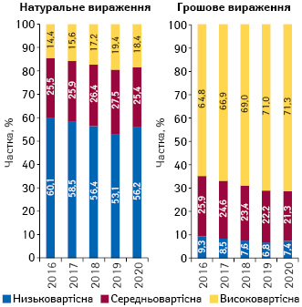 Структура аптечного продажу товарів «аптечного кошика» у розрізі цінових ніш** у грошовому і натуральному вираженні за підсумками липня 2016–2020 рр.