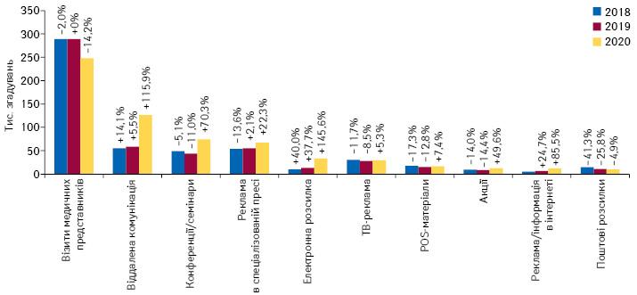 Кількість згадувань фахівців охорони здоров'я про різні види промоції*** товарів «аптечного кошика» за підсумками липня 2018–2020 рр. із зазначенням темпів приросту/спаду порівняно з аналогічним періодом попереднього року