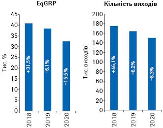 Динаміка кількості виходів рекламних роликів товарів «аптечного кошика» і рівня контакту з аудиторією EqGRP за підсумками липня 2018–2020 рр. із зазначенням темпів приросту/спаду порівняно з аналогічним періодом попереднього року
