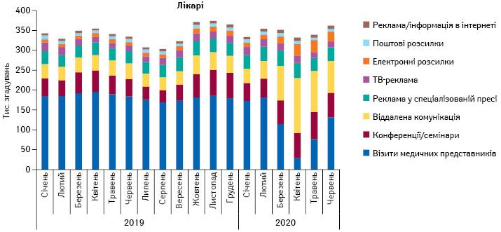 Питома вага кількості згадувань лікарів прорізні види промоції лікарських засобів запідсумками січня2019— червня 2020рр.