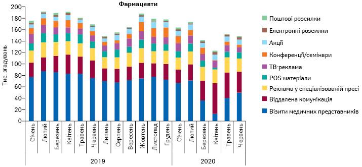 Питома вага кількості згадувань фармацевтів прорізні види промоції лікарських засобів запідсумками січня 2019— червня 2020рр.