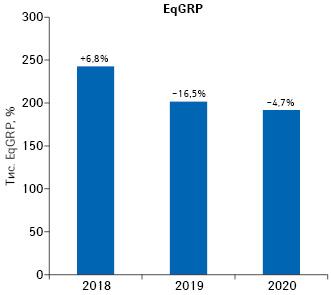 Динаміка показника EqGRP запідсумками I півріччя 2018–2020рр. із зазначенням темпів приросту/спаду порівняно заналогічним періодом попереднього року**