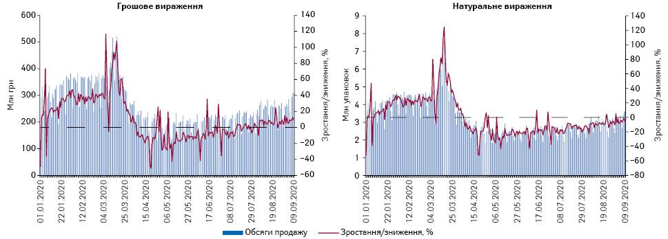 Поденна динаміка обсягів продажу лікарських засобів у грошовому та натуральному вираженні за період з 1.01.2020 до 9.09.2020 р.*