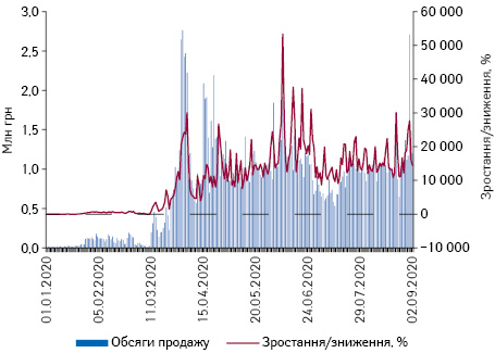 Поденна динаміка обсягів продажу медичних масок у грошовому вираженні за період з 1.01.2020 до 9.09.2020 р.*