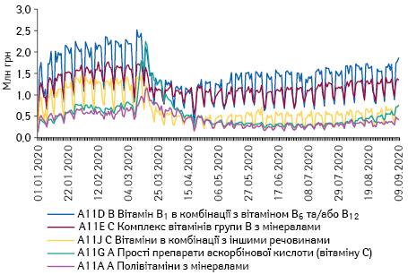Поденна динаміка обсягів продажу препаратів топ-5 АТС-груп 4-го рівня групи A11 «Вітаміни» вгрошовому вираженні за період з 1.01.2020 до 9.09.2020 р.*