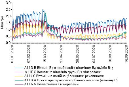 Поденна динаміка обсягів продажу препаратів топ-5 АТС-груп 4-го рівня групи A11 «Вітаміни» вгрошовому вираженні за період з 1.01.2020 до 16.09.2020 р.*