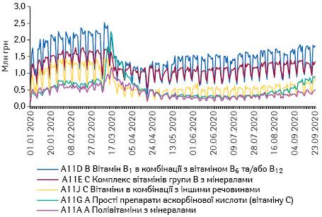 Поденна динаміка обсягів продажу препаратів топ-5 АТС-груп 4-го рівня групи A11 «Вітаміни» вгрошовому вираженні за період з 1.01.2020 до 23.09.2020 р.*