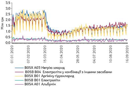 Поденна динаміка обсягів продажу препаратів топ-5 АТС-груп 5-го рівня групи B05 «Кровозамінники та перфузійні розчини» вгрошовому вираженні за період з 1.01.2020 до 16.09.2020 р.*