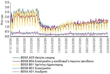 Поденна динаміка обсягів продажу препаратів топ-5 АТС-груп 5-го рівня групи B05 «Кровозамінники та перфузійні розчини» вгрошовому вираженні за період з 1.01.2020 до 23.09.2020 р.*