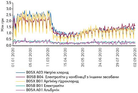 Поденна динаміка обсягів продажу препаратів топ-5 АТС-груп 5-го рівня групи B05 «Кровозамінники та перфузійні розчини» вгрошовому вираженні за період з 1.01.2020 до 9.09.2020 р.*