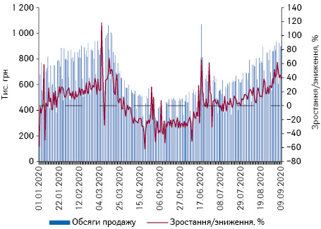 Поденна динаміка обсягів продажу препаратів дексаметазону вгрошовому вираженні за період з 1.01.2020 до 9.09.2020 р.*
