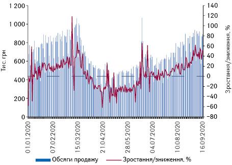 Поденна динаміка обсягів продажу препаратів дексаметазону вгрошовому вираженні за період з 1.01.2020 до 16.09.2020 р.*
