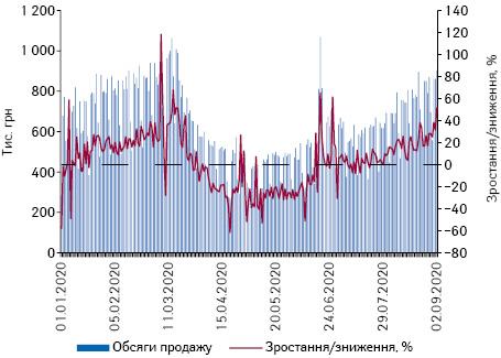 Поденна динаміка обсягів продажу препаратів дексаметазону вгрошовому вираженні за період з 1.01.2020 р. до 9.09.2020 р.*