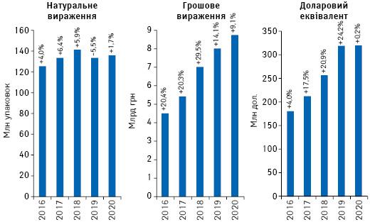 Обсяги роздрібної реалізації товарів «аптечного кошика» вгрошовому і натуральному вираженні, а також у доларовому еквіваленті за підсумками серпня 2016–2020рр. із зазначенням темпів приросту/спаду порівняно з аналогічним періодом попереднього року