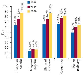 Динаміка середньозваженої вартості 1 упаковки різних категорій товарів «аптечного кошика» за підсумками серпня 2018–2020 рр. із зазначенням темпів приросту/спаду порівняно з аналогічним періодом попереднього року