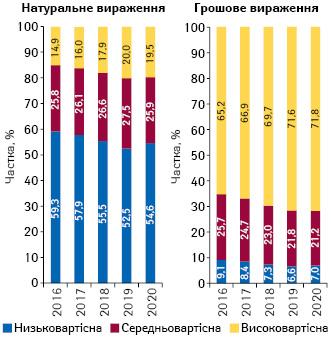 Структура аптечного продажу товарів «аптечного кошика» у розрізі цінових ніш** у грошовому і натуральному вираженні за підсумками серпня 2016–2020 рр.