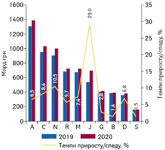 Динаміка аптечного продажу лікарських засобів у розрізі топ-10 груп АТС-класифікації 1-го рівня вгрошовому вираженні за підсумками серпня 2019–2020 рр. із зазначенням темпів приросту їх реалізації порівняно з аналогічним періодом попереднього року