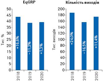 Динаміка кількості виходів рекламних роликів товарів «аптечного кошика» і рівня контакту з аудиторією EqGRP за підсумками серпня 2018–2020рр. із зазначенням темпів приросту/спаду порівняно з аналогічним періодом попереднього року
