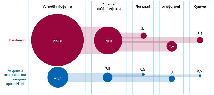 Порівняння кількості (намільйон доз) зареєстрованих побічних ефектів вакцин Pandemrix і Arepanrix/неад'ювантної проти грипу H1N1 (дві останні разом), що спостерігалися до 2 грудня 2009 р. (площі кіл пропорційні кількості побічних ефектів (Doshi P., 2018*)