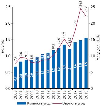 Кількість та вартість угод венчурного інвестування усектор медико-біологічних наук вСША протягом 2006–2019рр.*