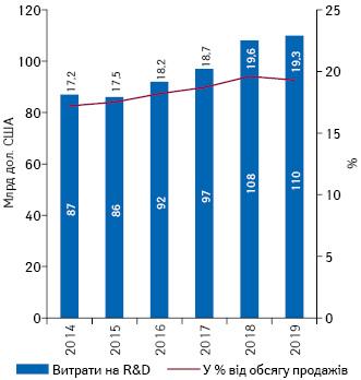Обсяги витрат наR&D із зазначенням частки (%) від продажу топ-15найбільших фармкомпаній протягом 2014–2019рр.*