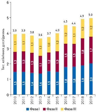 Кількість клінічних досліджень у2010–2019рр.*