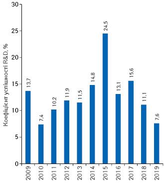 Зміна коефіцієнту успішності R&D-проєктів протягом 2009–2019рр.*