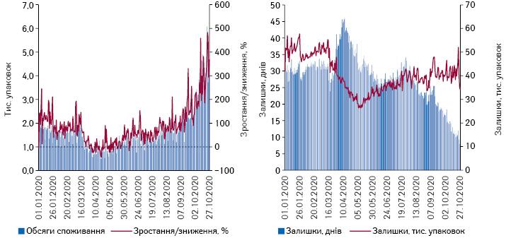 Поденна динаміка обсягів продажу препаратів еноксапарину внатуральному вираженні за період з 1.01.2020 до 27.10.2020 р.*, а також обсяги залишків ваптеках та кількість днів, наякі вистачить залишків