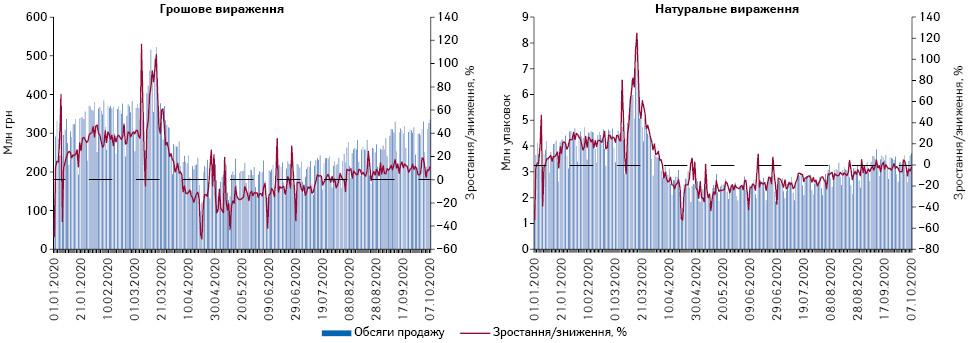 Поденна динаміка обсягів продажу лікарських засобів у грошовому та натуральному вираженні за період з 1.01.2020 р. до 7.10.2020 р.*