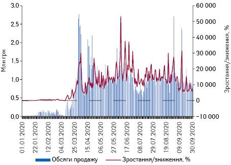 Поденна динаміка обсягів продажу медичних масок у грошовому та натуральному вираженні за період з 1.01.2020 до 30.09.2020 р.*