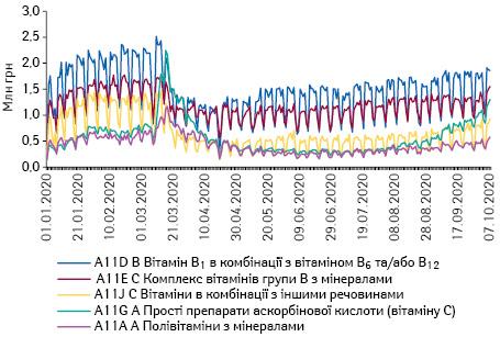 Поденна динаміка обсягів продажу препаратів топ-5 АТС-груп 4-го рівня групи A11 «Вітаміни» вгрошовому вираженні за період з 1.01.2020 до 7.10.2020 р.*