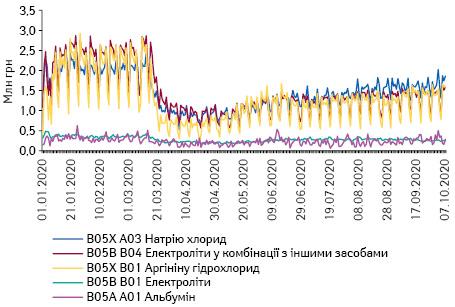 Поденна динаміка обсягів продажу препаратів топ-5 АТС-груп 5-го рівня групи B05 «Кровозамінники та перфузійні розчини» вгрошовому вираженні за період з 1.01.2020 до 7.10.2020 р.*