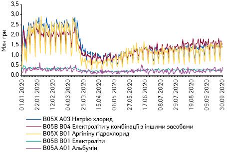 Поденна динаміка обсягів продажу препаратів топ-5 АТС-груп 5-го рівня групи B05 «Кровозамінники та перфузійні розчини» вгрошовому вираженні за період з 1.01.2020 до 30.09.2020 р.*