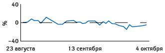 Динамика посещений ресторанов, кафе, торговых центров, музеев, библиотек икинотеатров вУкраине поданным Google поотношению кбазовому уровню