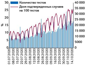 Количество проведенных тестов (правая шкала) идоля (%) подтвержденных случаев поотношению кколичеству тестирований (левая шкала)