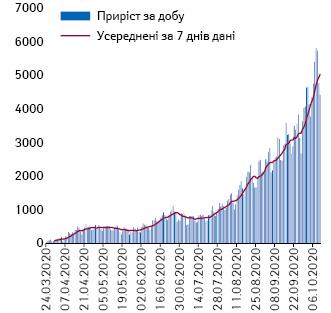 Щоденна кількість підтверджених випадків заданими МОЗ та усереднені дані за7днів