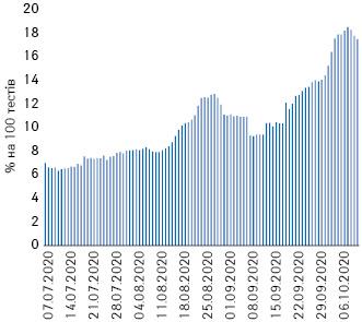 Усереднена за7днями кількість підтверджених випадків на100тестів (із урахуванням вихідних) та лінійний тренд