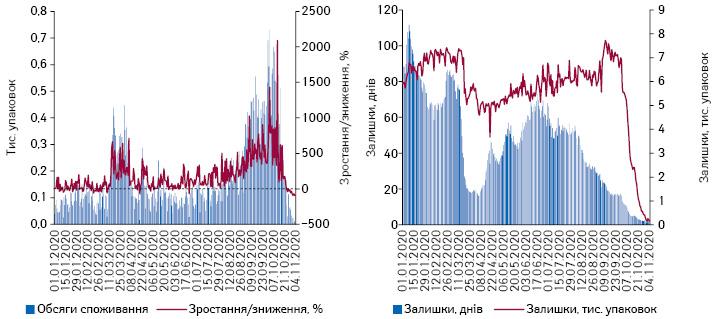 Поденна динаміка обсягів продажу препаратів АТС-групи A12C B «Препарати цинку» внатуральному вираженні за період з 1.01.2020 до 4.11.2020 р.*, а також обсяги залишків ваптеках та кількість днів, наякі вистачить залишків