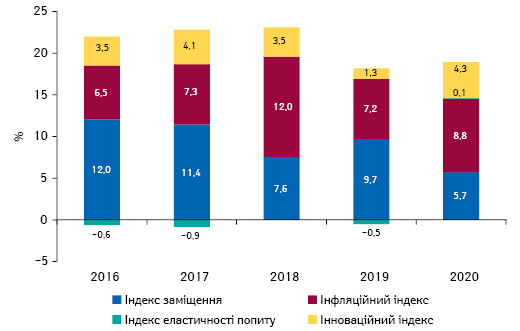 Індикатори зміни обсягів аптечного продажу товарів «аптечного кошика» вгрошовому вираженні запідсумками жовтня 2016–2020рр. порівняно заналогічним періодом попереднього року