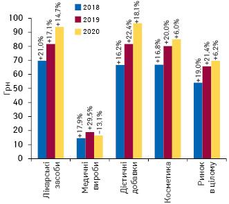 Динаміка середньозваженої вартості 1упаковки різних категорій товарів «аптечного кошика» запідсумками жовтня 2018–2020рр. із зазначенням темпів приросту/спаду порівняно заналогічним періодом попереднього року