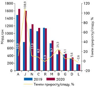 Динаміка аптечного продажу лікарських засобів урозрізі топ-10груп АТС-класифікації 1-го рівня вгрошовому вираженні запідсумками жовтня2019–2020рр. із зазначенням темпів приросту їх реалізації порівняно заналогічним періодом попереднього року