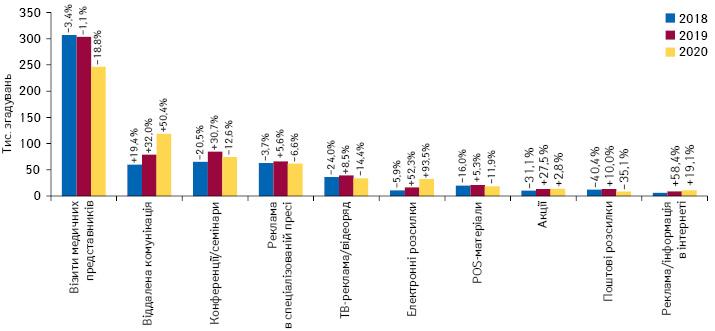 Кількість згадувань фахівців охорони здоров'я прорізні види промоції*** товарів «аптечного кошика» запідсумками жовтня 2018–2020рр. із зазначенням темпів приросту/спаду порівняно заналогічним періодом попереднього року