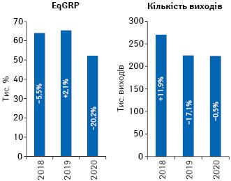 Динаміка кількості виходів рекламних роликів товарів «аптечного кошика» і рівня контакту заудиторією EqGRP запідсумками жовтня 2018–2020рр. із зазначенням темпів приросту/спаду порівняно заналогічним періодом попереднього року