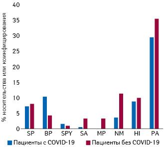 Частота инфицирования илиносительства специфических бактериальных патогенов упациентов спневмонией, инфицированных инеинфицированных COVID-19. SP, BP, SPY, SA, MP, NM, Hi, PA, MC означают