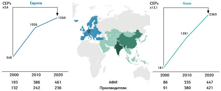 Изменение количества действующих СЕРs, соответствующих АФИ иответственных за них производителей впериод 2000–2020 гг.