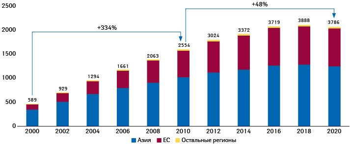 Общее количество действующих СЕРs иих доли, приходящиеся напроизводителей из Азии, ЕС иостальных регионов (%)